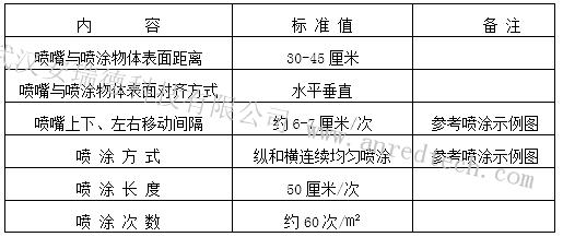 武汉除甲醛,室内空气治理,光触媒除甲醛,除甲醛最有效的办法,正确使用光触媒除甲醛
