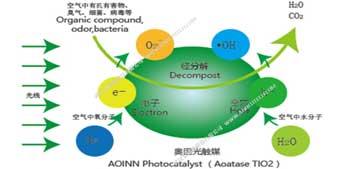 奥因光触媒原理
