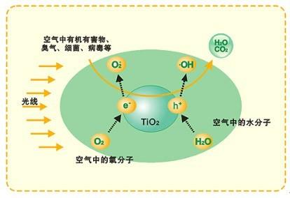 了解光触媒、光触媒除甲醛